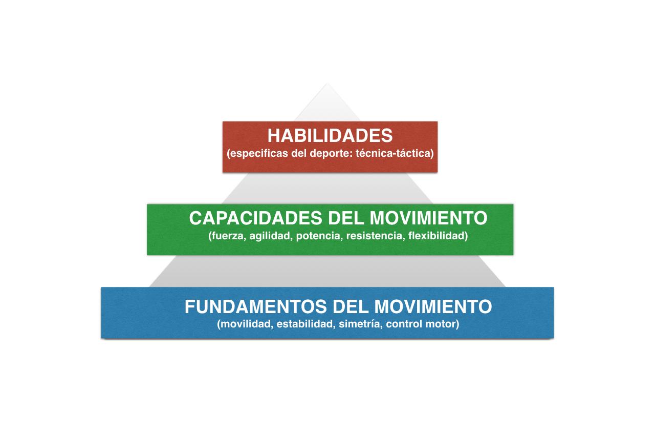Pirámide del rendimiento, patrones de movimiento y activación ...