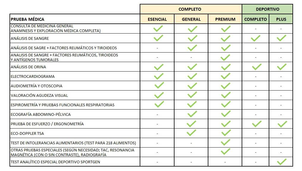 reconocimiento médico Colloto